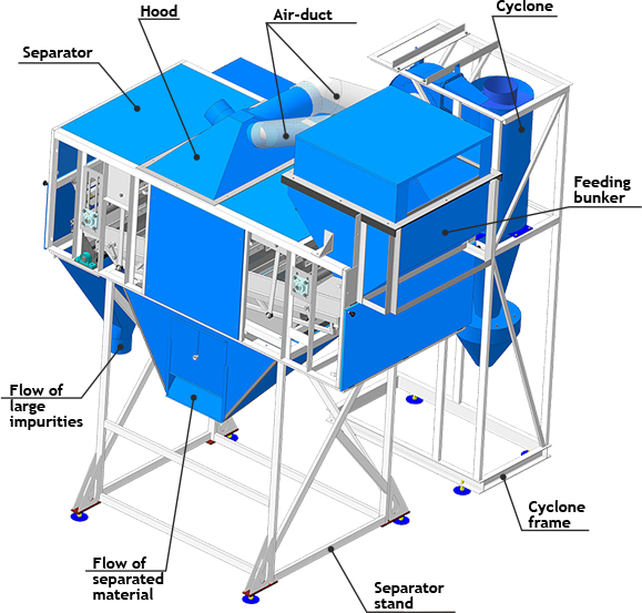 Separator of preliminary cleaning SPO consists of the following units and mechanisms